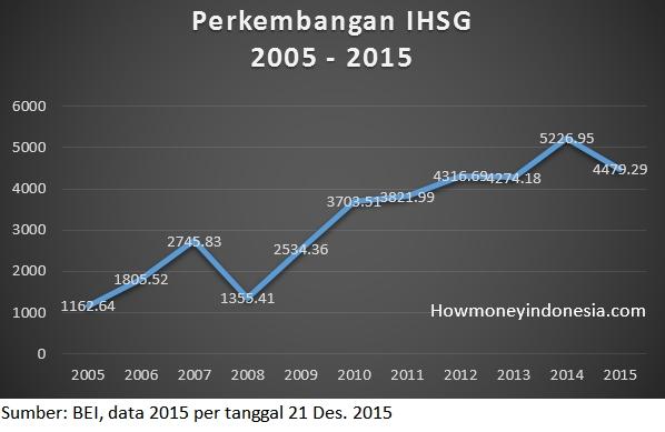 IHSG_2015