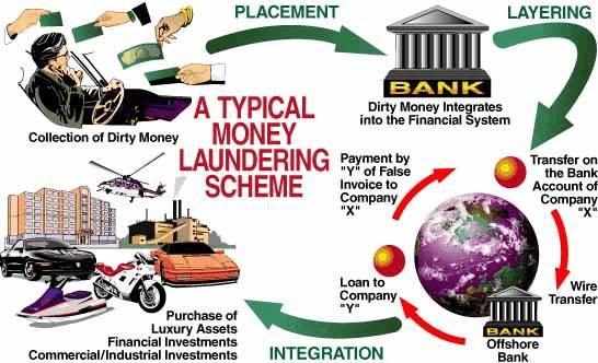 Money Laundering Scheme_Unodc