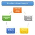 Siklus perencanaan keuangan