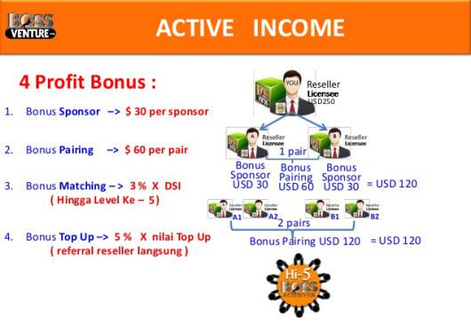 bossventure_indonesia_perhitungan_bonus