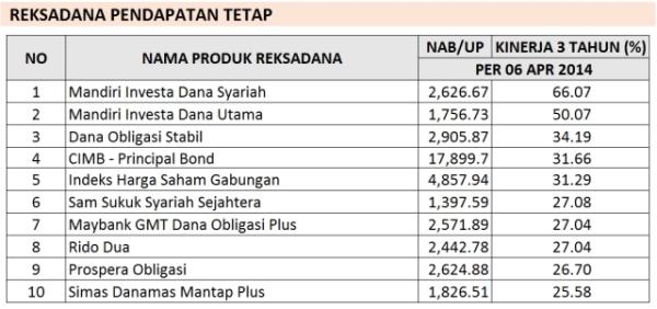 reksadana-terbaik-pendapatan-tetap-april-2014