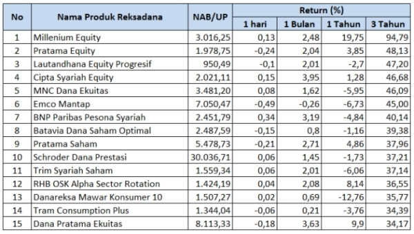 Reksadana-1-saham-terbaik-Juni-2014
