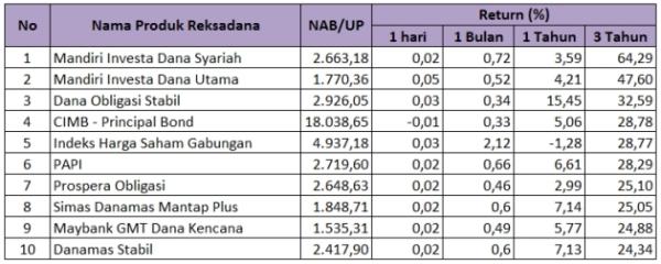 Reksadana-3-pendapatan-tetap-terbaik-Juni-2014