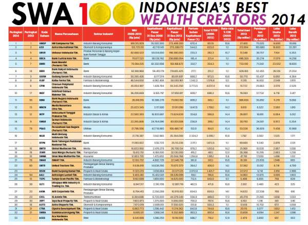 SWA-2014-indonesia-wealth-creators-1