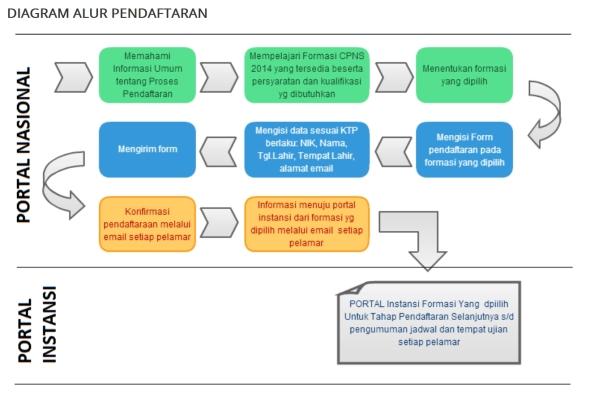 Alur tata cara pendaftaran online CPNS nasional 2014. (Panselnas.menpan.go.id)