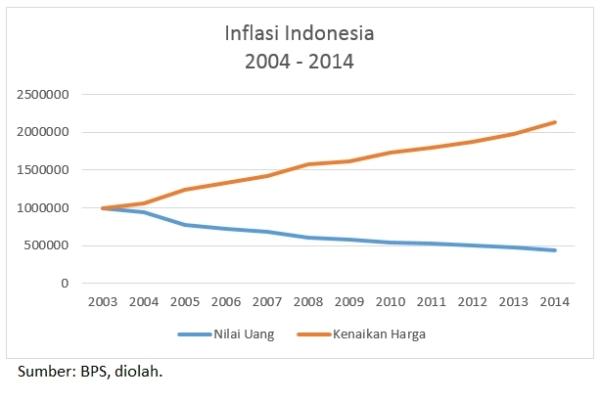 Inflasi_Indonesia_2004_2014
