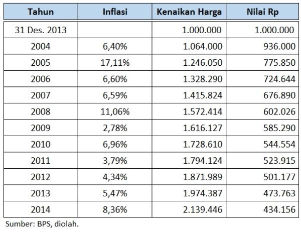 Inflasi_Indonesia_2004_2014_