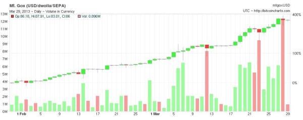 Harga Bitcoin saat Krisis_Cyprus