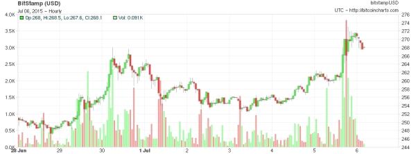 Harga Bitcoin saat Krisis_Yunani