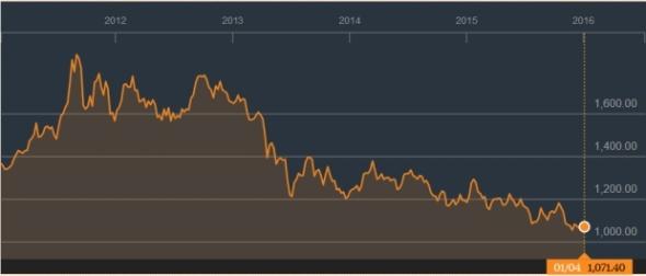 Grafik harga emas setahun terakhir. Bloomberg.