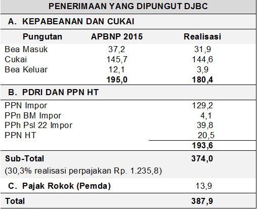 Total penerimaan negara sebenarnya yang dikumpulkan Bea Cukai selama tahun 2015.