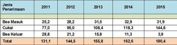 Total realisasi penerimaan negara yang dikumpulkan Bea Cukai 2011 - 2015.