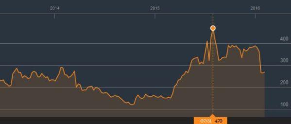 Pergerakan saham SRIL sejak 2014 hinggal awal 2016. (Bloomberg)