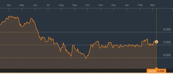Perkembangan harga saham Bank BNI dalam setahun terakhir. (Bloomberg)
