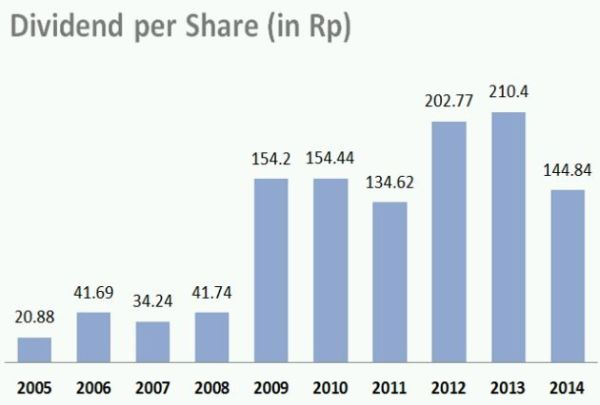 PGAS_Dividend per share_2016