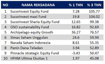 reksadana saham terbaik 2018